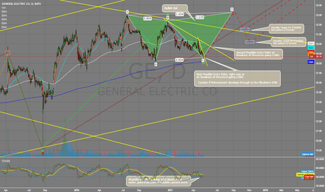 GE: Overall Bullish Trend with great EMA and Harmonic Entry LONG