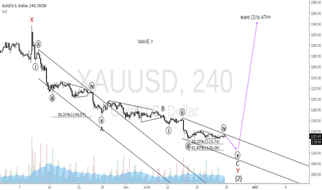 XAUUSD: Wave Y count update
