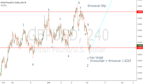 GBPUSD: Complex correction complete