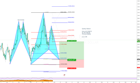 AUDCAD: Bull Gartley