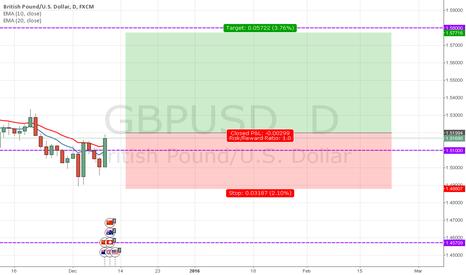 GBPUSD: GBPUSD Upward