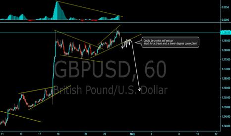 GBPUSD: GU possible sell setup!