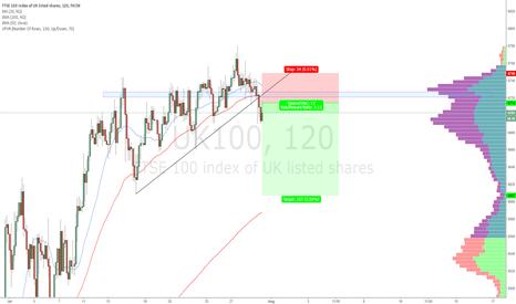UK100: FTSE short