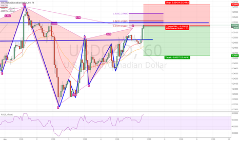 USDCAD: USDCAD - Gartley Short