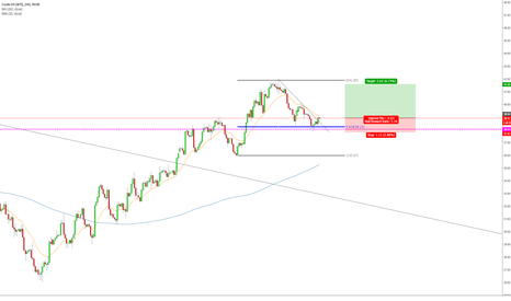 USOIL: OIL LONG SETUP