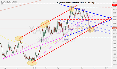 XAUUSD: Gold direction into the next NFP, election & rate decision (2)
