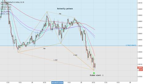 AUDUSD: Bullish Butterfly pattern on 15 min chart