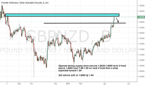 GBPNZD: Gbpnzd strong supply zone advice to sell