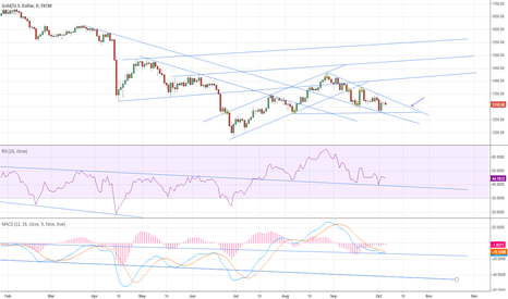 XAUUSD: Should squeeze up or down between the 14th and 21st of Oct.
