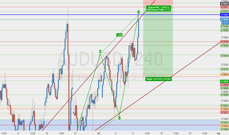 AUDUSD: we good to go #BTH #FIP #BlackWallStreet