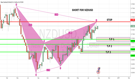 NZDUSD: SHORT FOR NZDUSD.WEEKLY