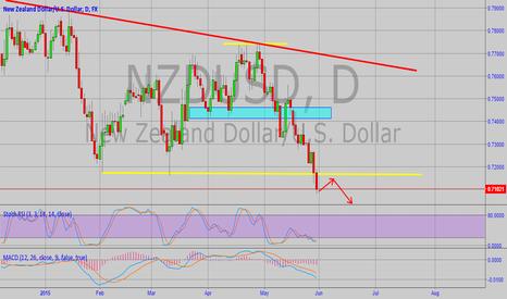 NZDUSD: NZDUSD Weekly Technical Analysis (1-5 June,2015)