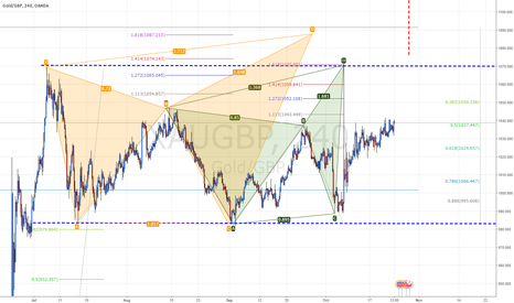 XAUGBP: #XAUGBP #Gold Going UP to Complete Pattern and Test Channel