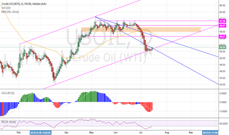 USOIL: Wants back in the channel