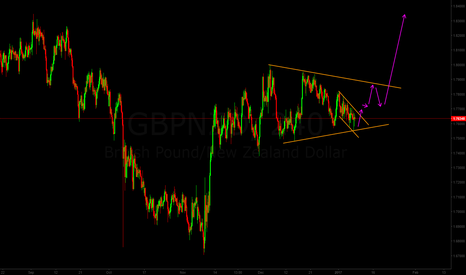 GBPNZD: GBP/NZD possible triangular wave structure