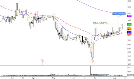 FENX: not the best chart but a breakout continuation