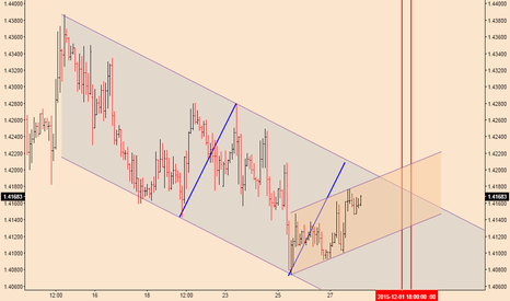 EURCAD: EURCAD; Vulnerable To Further Losses