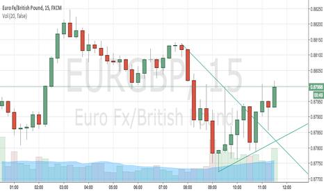 EURGBP: EUR/GBP KISSIN' THE SKY SOON