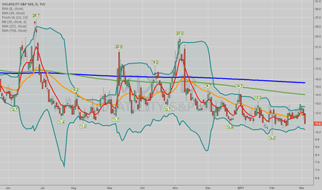 VIX: THE WEEK AHEAD: URBN  (WHAT?! THAT'S IT?!)