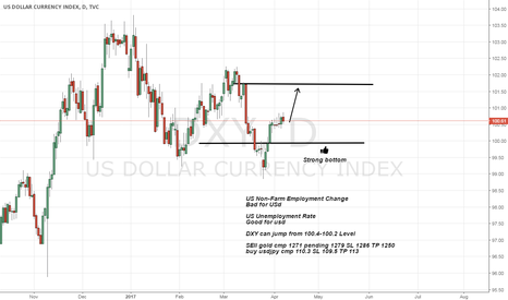 DXY: Now DXY seems cover from current price