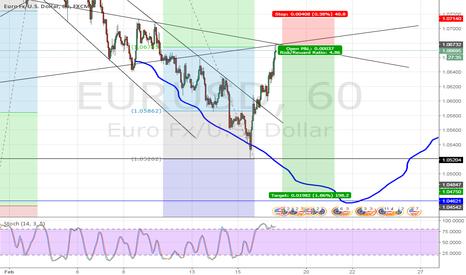 EURUSD: EURUSD 666 ! potential leg lower
