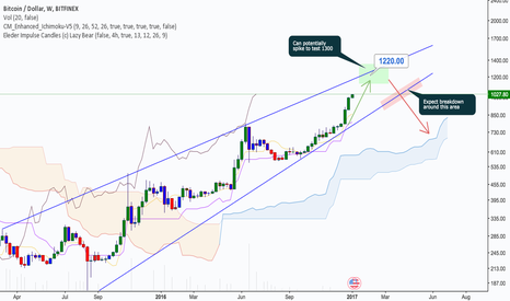 BTCUSD: Rising Wedge : 1220-1300 before correcting