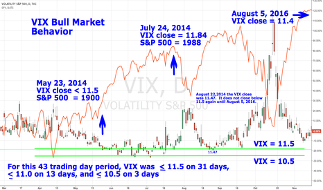 VIX: VIX Bull Market Behavior