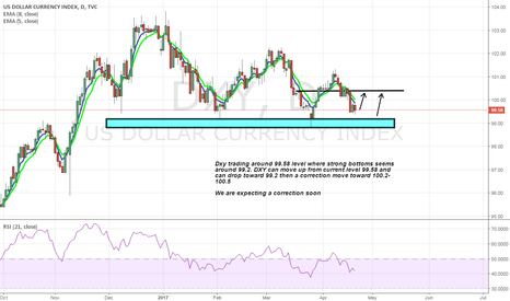 DXY: DXY near to change its way bearish to bullish