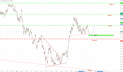 USDJPY: My vision to #USDJPY starting now to the summer 2017