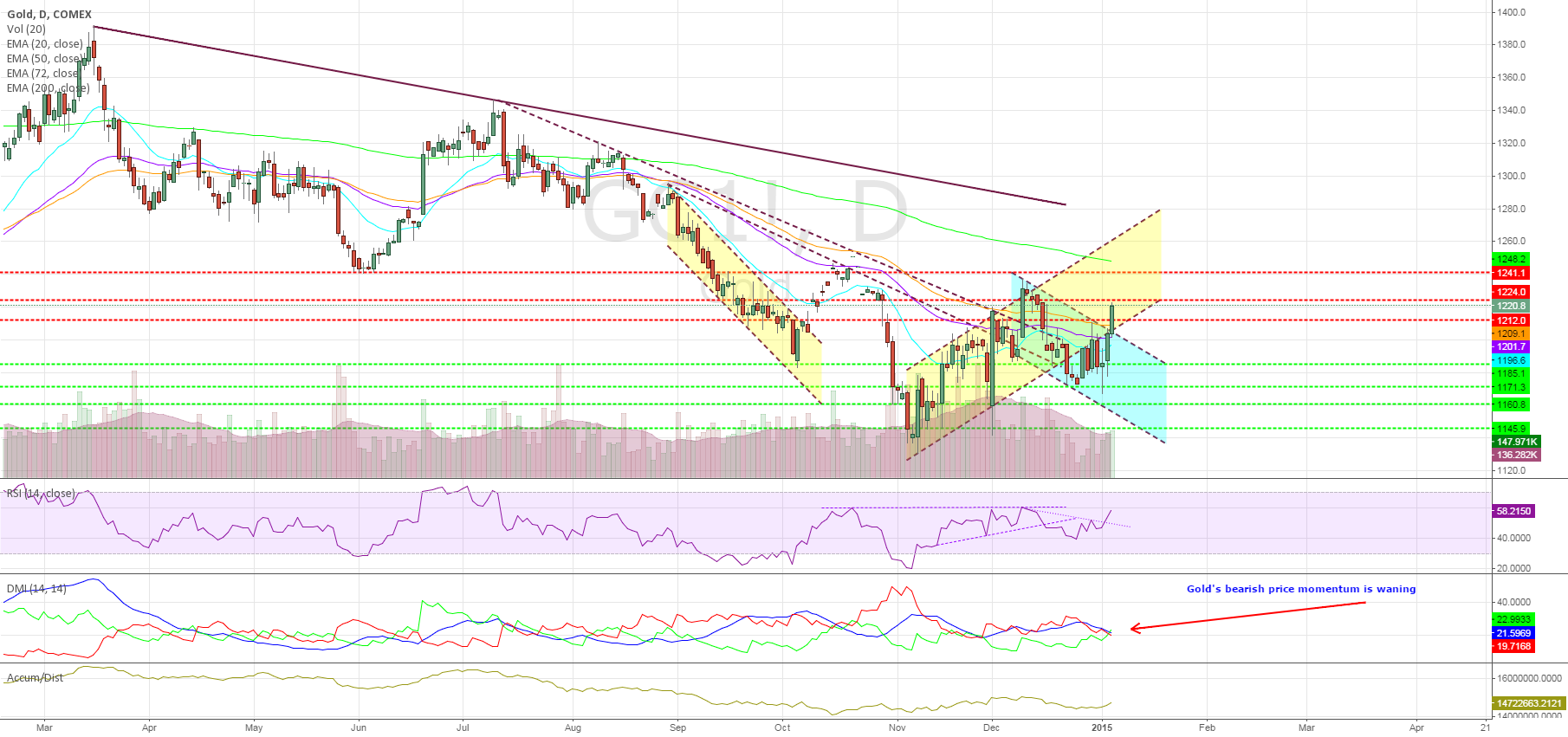 Gold Spikes – Price Action Back in Ascending Channel