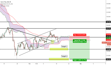 EURJPY: EURJPY Channel Break - Down to 132 and then 130