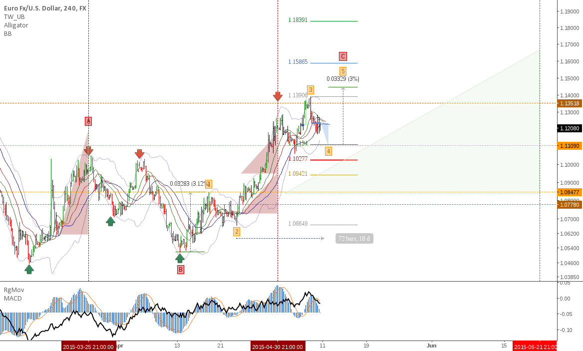 EURUSD: Short wave C of 4th then buy the 5th