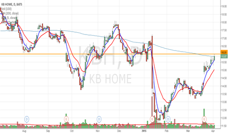 KBH: KBH riding the homebuilders wave