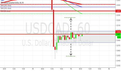 USDCAD: USD/CAD: Waiting for Box Breakout !!!