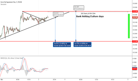 EURJPY: Bank Holiday
