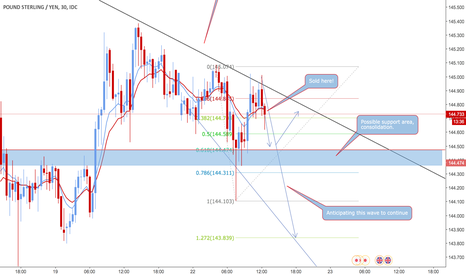 GBPJPY: GBP/JPY Excellent Opportunity to Short