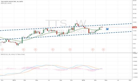 TTS: I believe TTS is a Short
