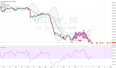 USDCHF: USDCHF finishing double top trend for another downtrend.