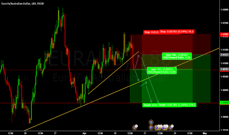 EURAUD: SHORT EURAUD SELL ENTRY @ 1.40781 and PENDING ENTRY @ 1.4317