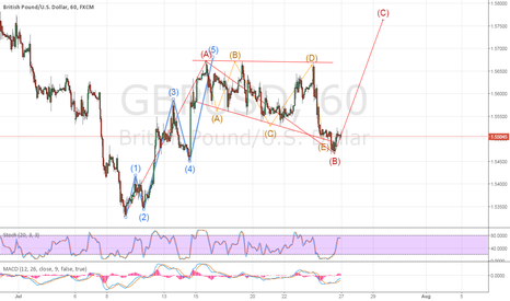 GBPUSD: Possibility of 5 Wave impulse move up.