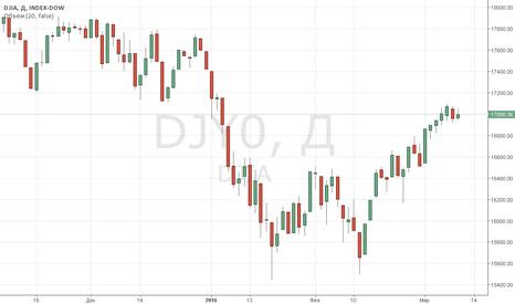 DJY0:  Индексы Уолл-стрит
