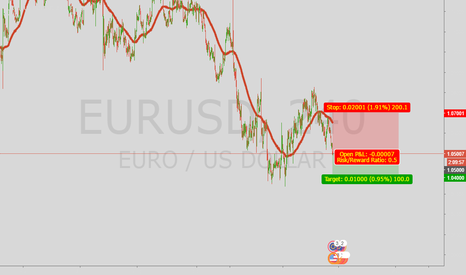 EURUSD: EU