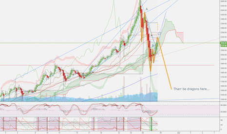BTCUSD: Not at support yet...