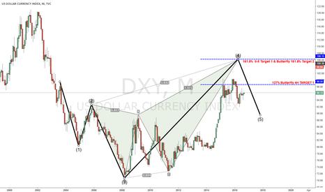 DXY: USD 0-5 & BUTTERFLY PATTERN -- LONG