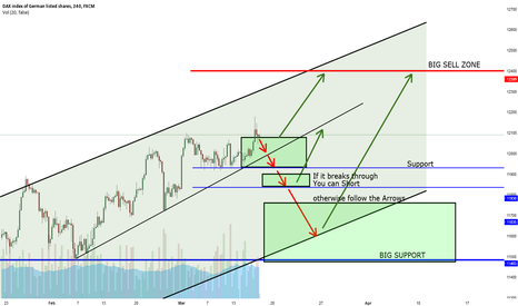GER30: DAX LongTime Trading Idea