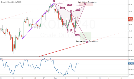 UKOIL: Advance Pattern Formation BAT - ABCD - GARTLEY in process