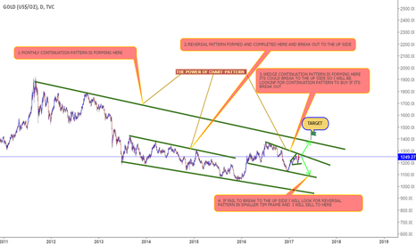 GOLD: GOLD DAILY ANALYSIS