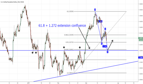 USDCAD: USDCAD Fib Confluence with ABCD Pattern