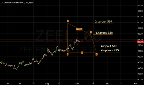 ZEEL:  Support 510. Target 558/597. Stop loss 495.