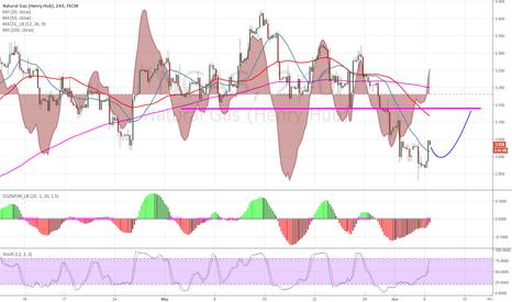 NGAS: Bullish momentum divergence